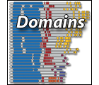 Search Domains
